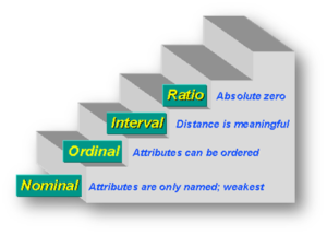 Types of measurement scale