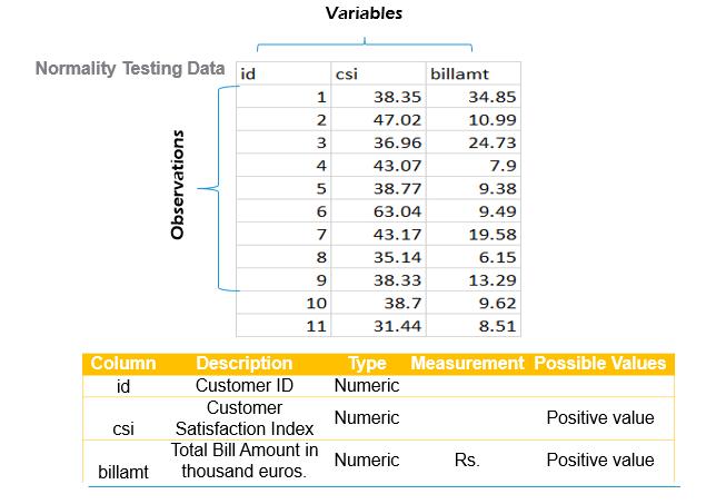 Parametric test example data set
