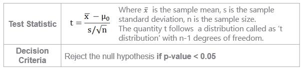 test statistic, decision criteria, null hypothesis