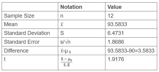 test statistic table