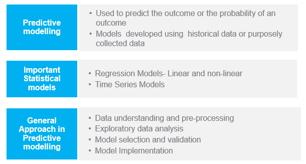 Predictive modeling overview