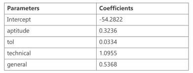 Partial regression coefficients