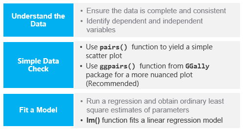 Introduction to Multiple linear regression in R