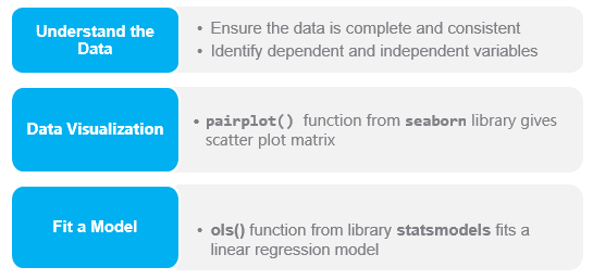 Multiple linear regression in Python tutorial recap