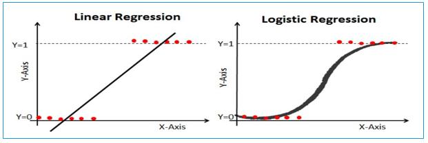 Linear versus logistic regression