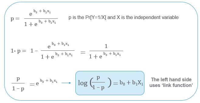 Binary logistic regression model