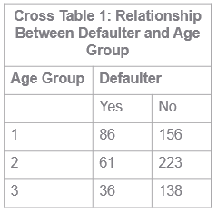 Default and age group relatioship