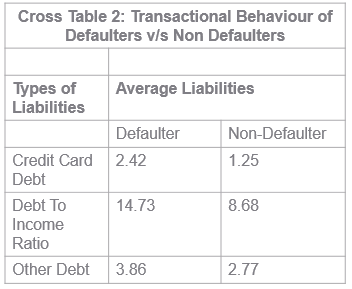Transactional behaviour of defaulters and non-defaulters