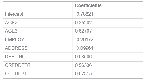 estimates of parameters