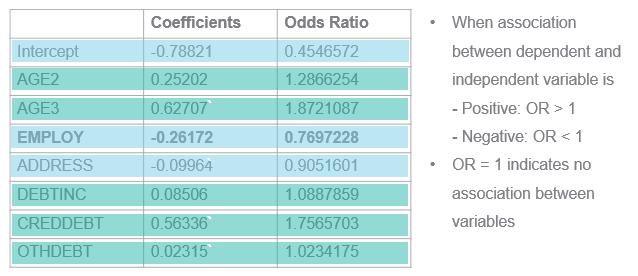 odds ratio case study