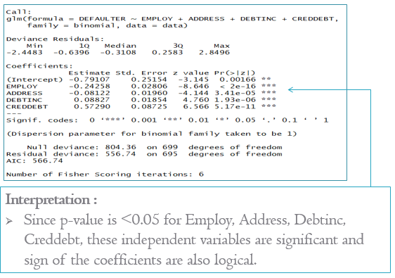 Binary logistic regression model re-run
