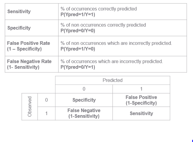Classification table