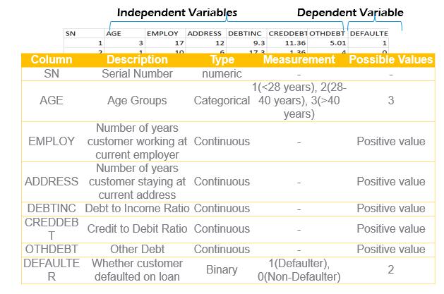 Binary Logistic Regression in python data snapshot