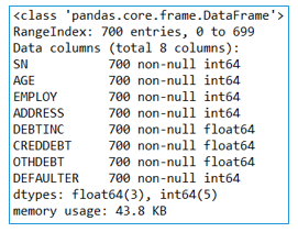 Binary Logistic Regression in python data