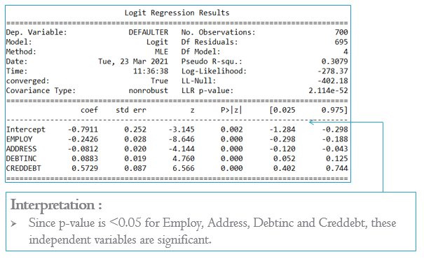 Logit Regression Results