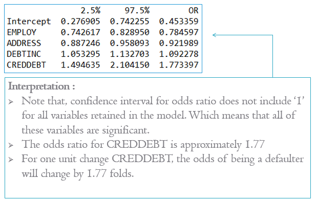 Confidence interval for odds ratio