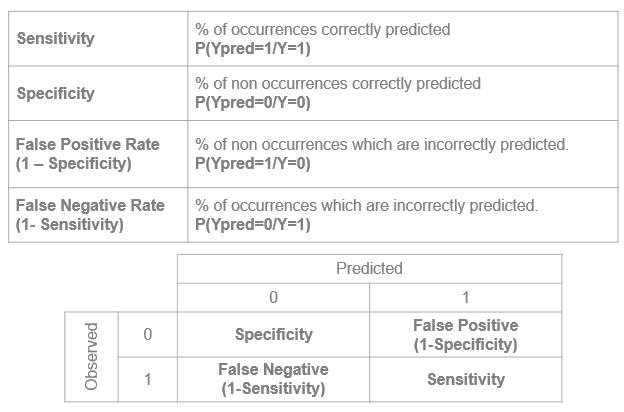 sensitivity specificity false positive rate