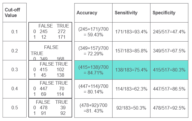 Sensitivity and Specificity calculations