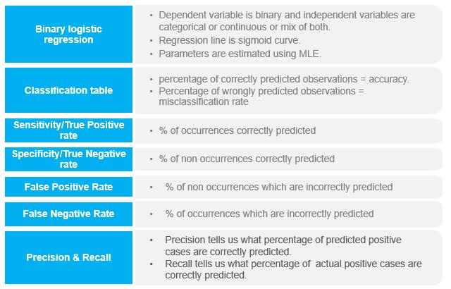 Binary Logistic Regression in Python Tutorial Recap