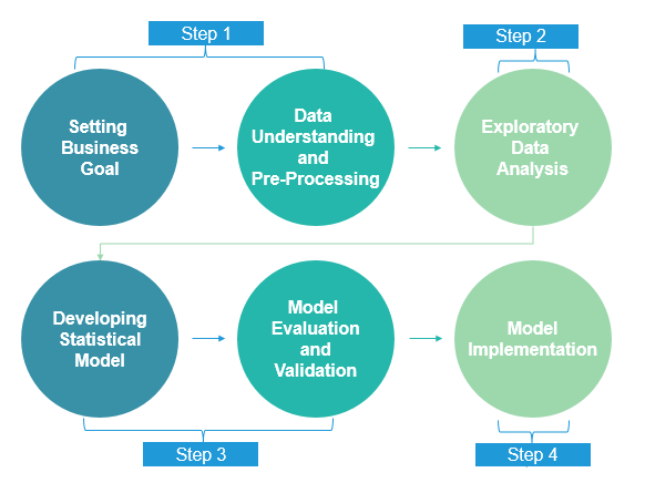 Predictive modeling - steps
