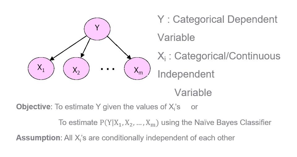 Naive Bayes Framework