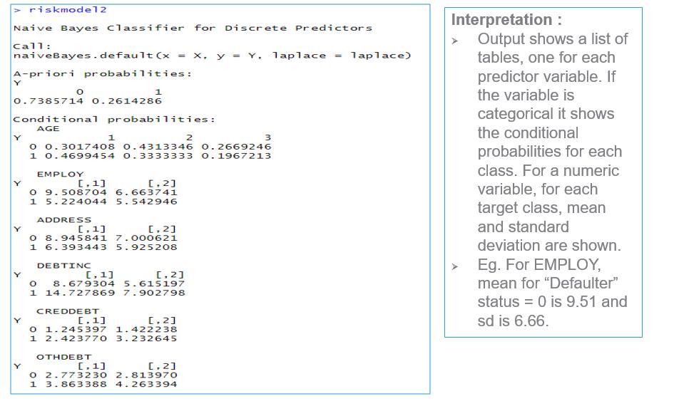 Naive Bayes Model output