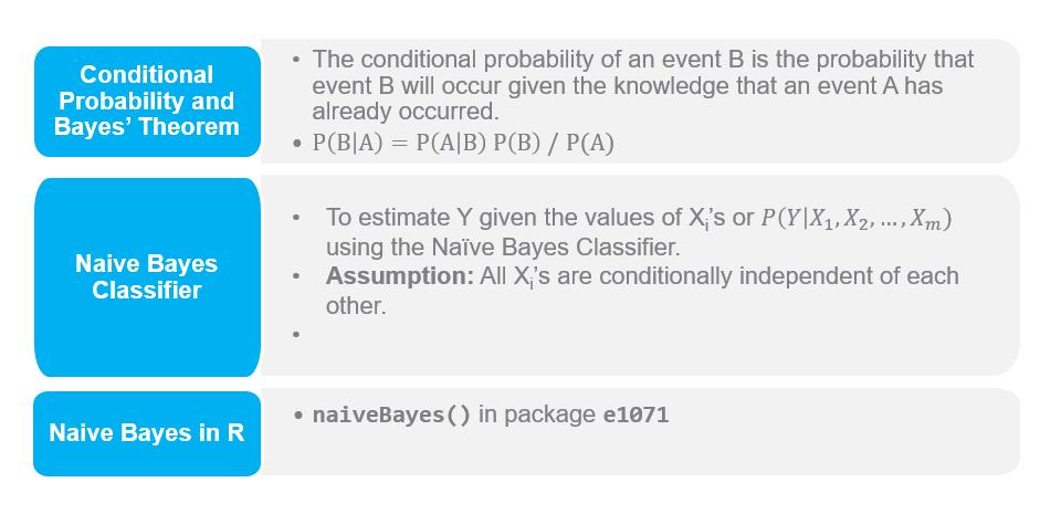 Naive Bayes summary
