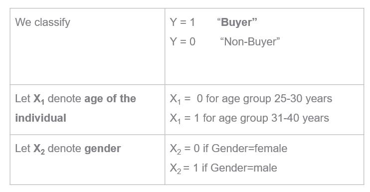 Buyer/non-buyer