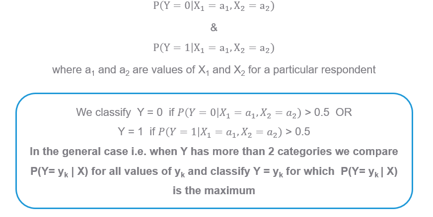 Naive Bayes Classification rule