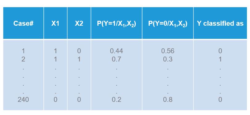 Naive Bayes output
