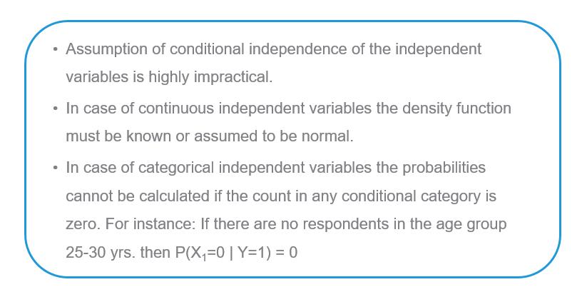 Limitations of Naive Bayes